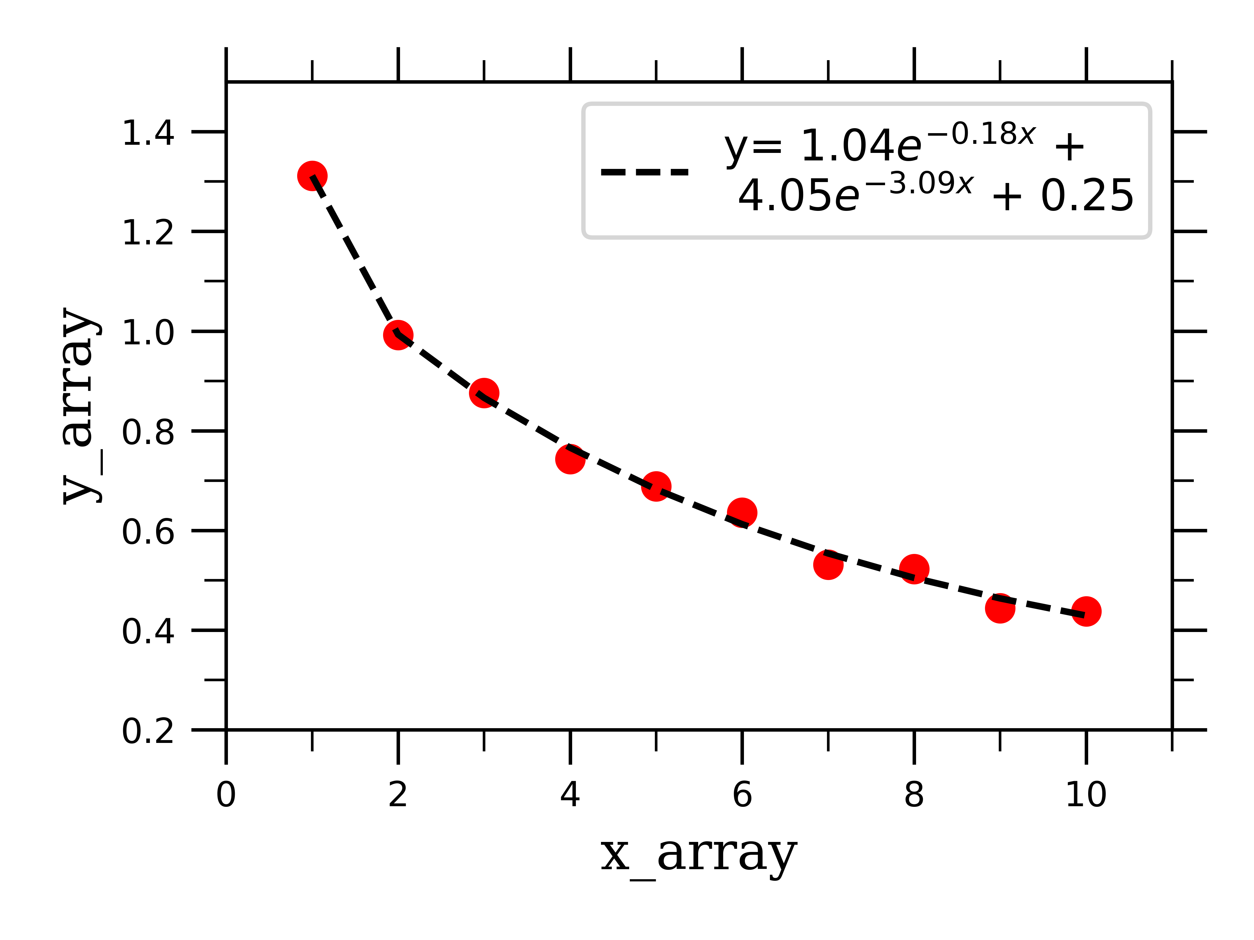 Data Fitting in Python Part I: Linear and Exponential Curves | Emily